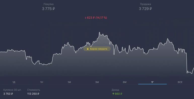 Как покупать акции через «Тинькофф Инвестиции»?